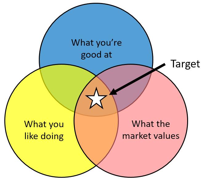 career Venn diagram